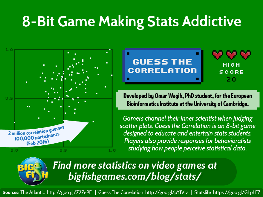 8bit Game Makes Stats Addictive