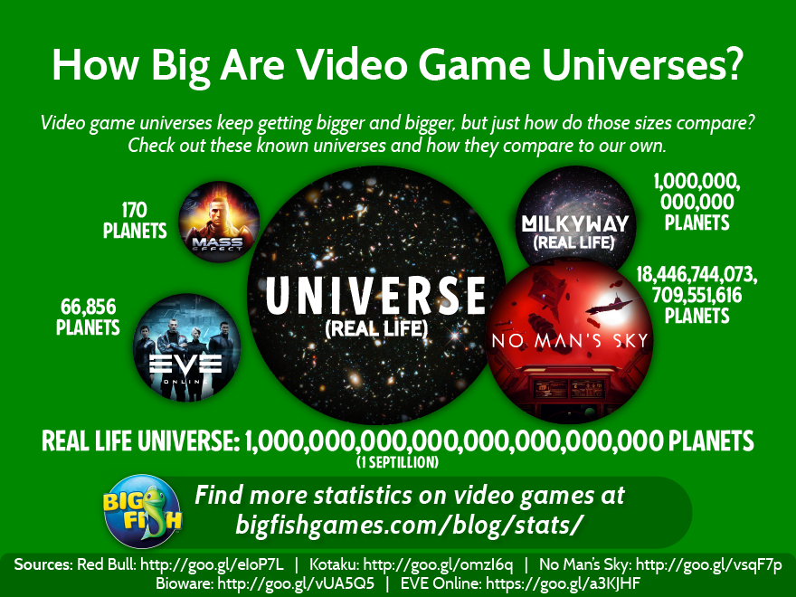 How Big are Video Game Universes