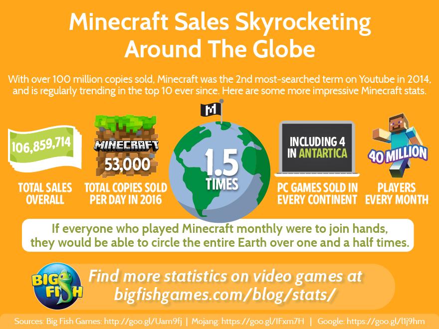 Minecraft Sales Skyrocketing Globally