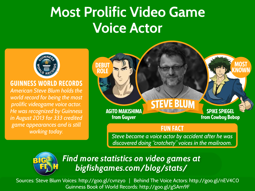 Most Prolific Video Game Voice Actor