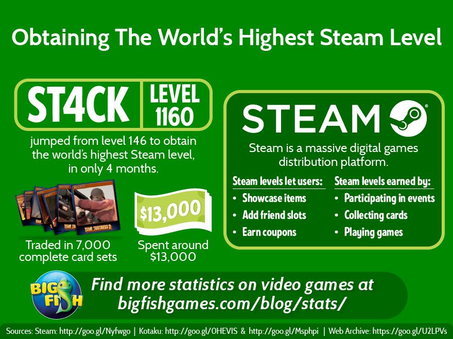 World's Highest Steam Level