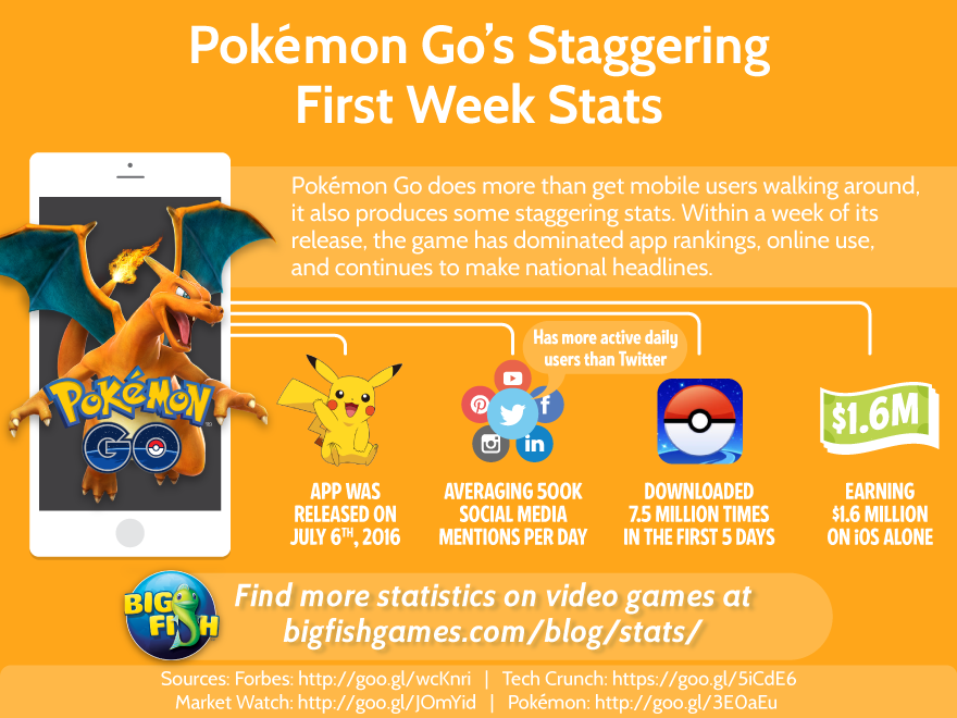 Pokemon Go's First Week Stats