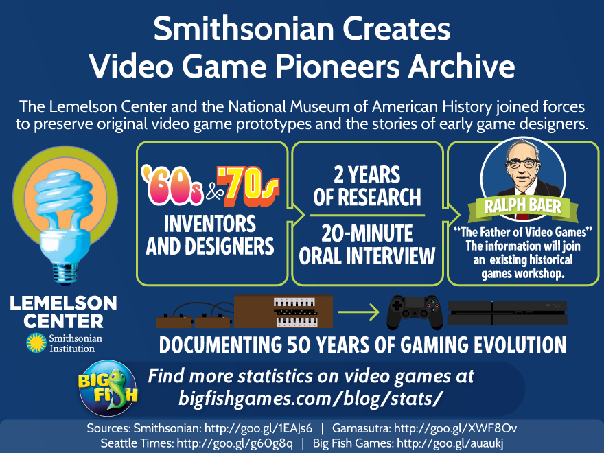 Smithsonian Create Video Game Archive