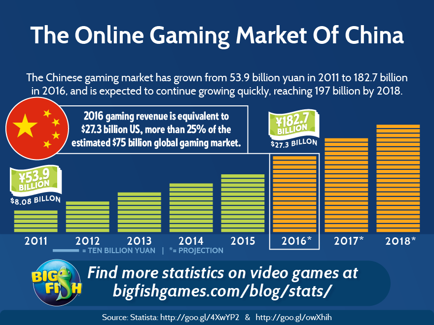 Online Game Market of China
