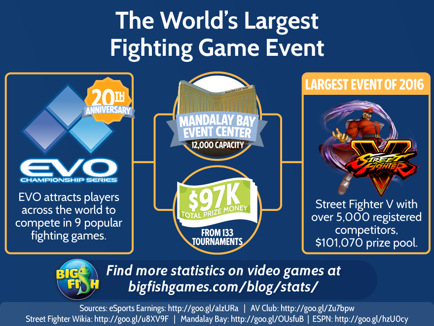 World's Largest Fighting Game Event