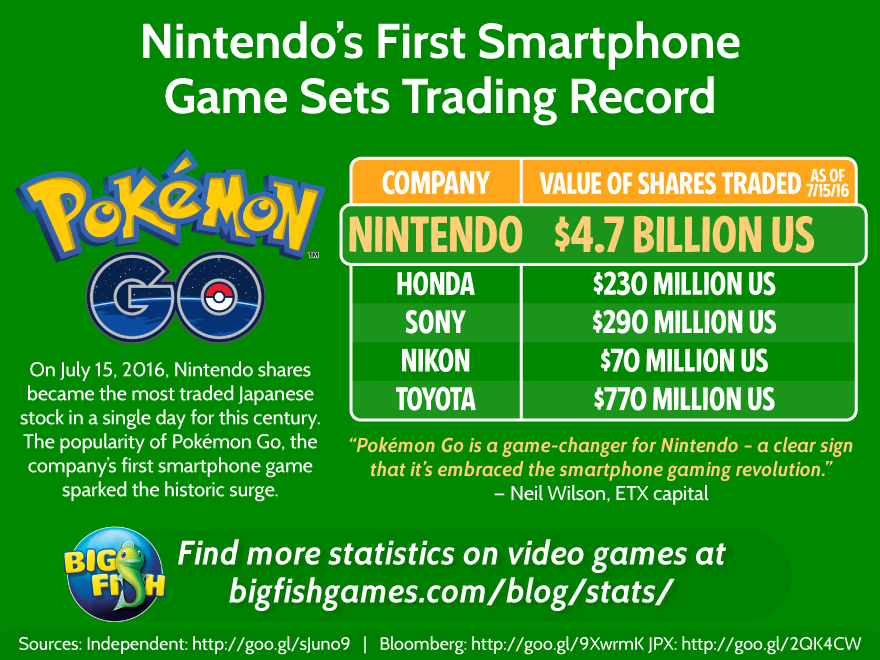 Pokemon Go Week 1 Stats