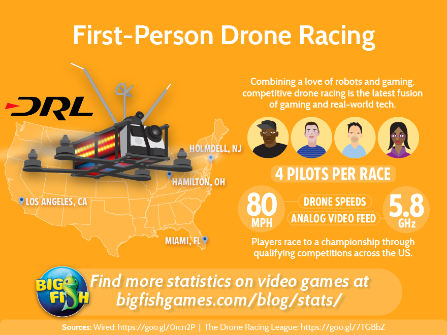 first person drone racing big fish blog < return to video game statistics database
