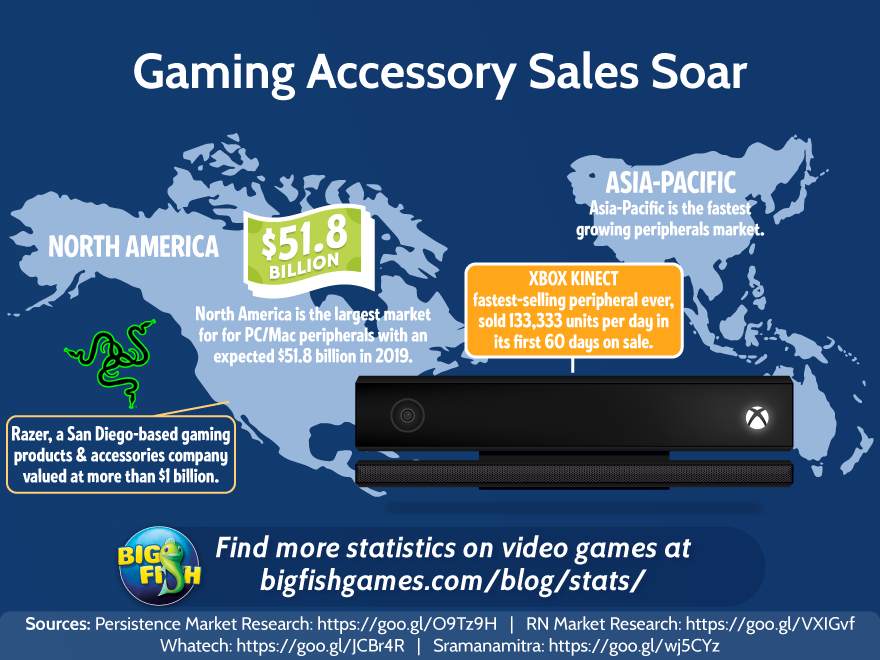 Gaming Accessory Sales Soar