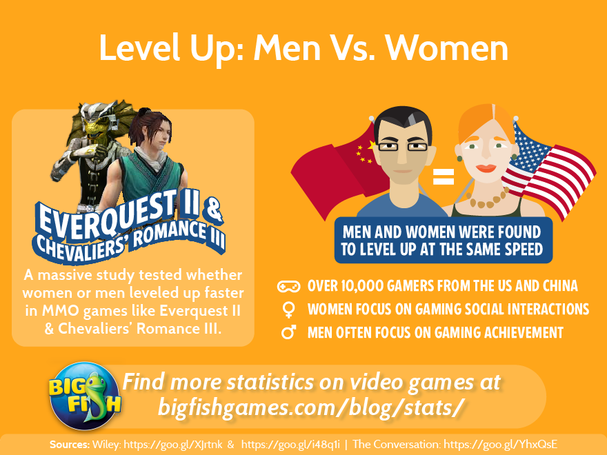 Level Up Men vs Women